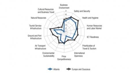Premises of Tourism Development in Albania