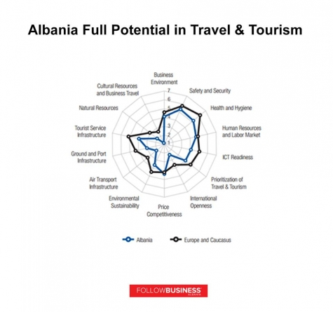 Premises of Tourism Development in Albania