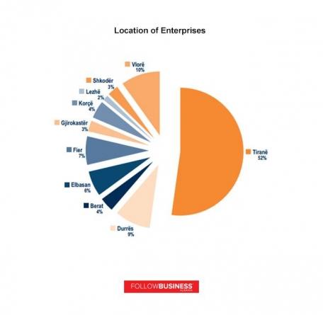 Relation of Entrepreneurship/ Innovation and Economic Growth in Albania