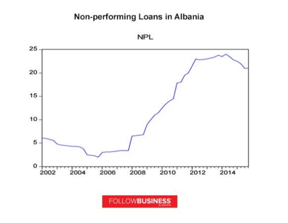 Overview of Non-Performing Loans in Albania
