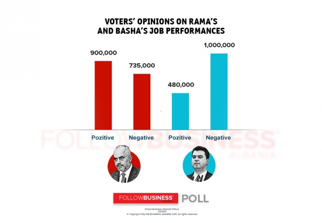 Rama's approval rating 43%; Basha's 23%