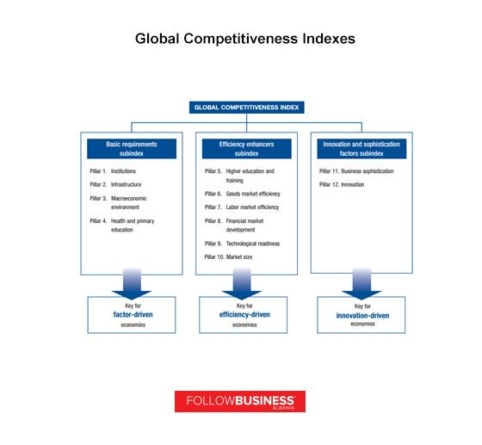 Albania's ranking in Global Competitiveness Report