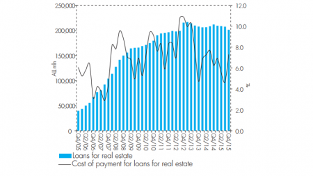 Real Estate Market in Albania