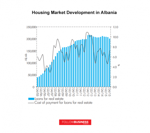 Real Estate Market in Albania