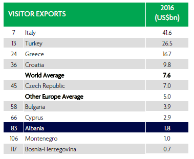 Visitor Exports in Albania, ALL 219.1 bn during 2016