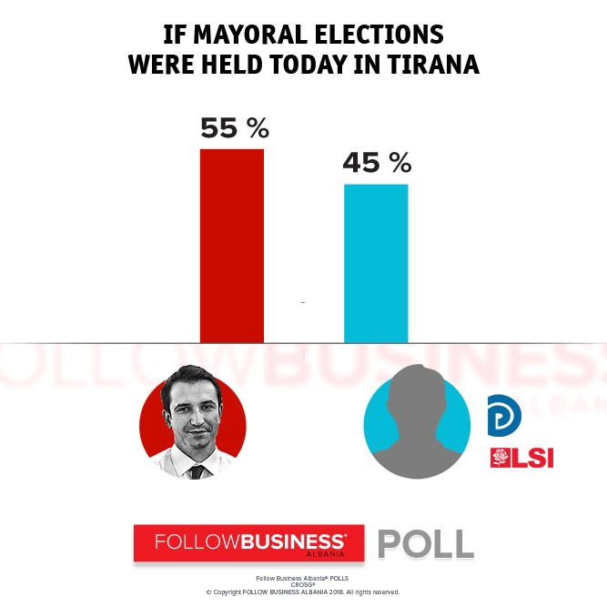 If Tirana Mayoral Elections Were Held Today