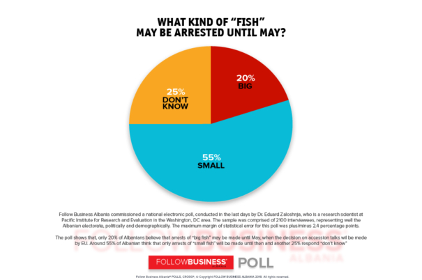 "WHAT KIND OF ""FISH"" MAY BE ARRESTED UNTIL MAY? NATIONAL POLL BY DR. EDUARD ZALOSHNJA"