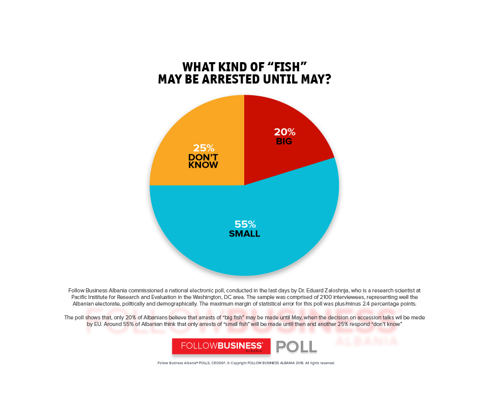 """WHAT KIND OF """"FISH"""" MAY BE ARRESTED UNTIL MAY? NATIONAL POLL BY DR. EDUARD ZALOSHNJA"""