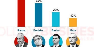 Rama's approval rating 40%; Berisha's 32%; Basha's 20%, Meta's 13%