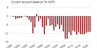 Insights of Current Account Trend in Albania