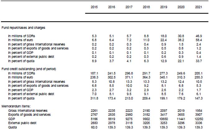 Albania- Capacity to Repay the Fund, 2015–21