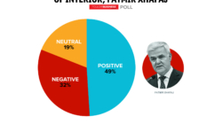 FBA Poll: The opinion on the work of the Minister of Interior, Fatmir Xhafaj