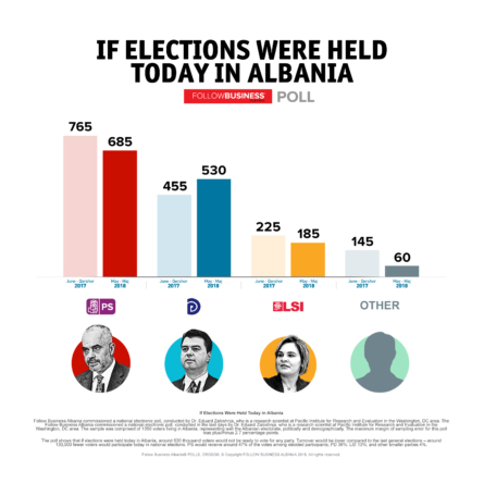 FBA Poll: If Elections Were Held Today in Albania