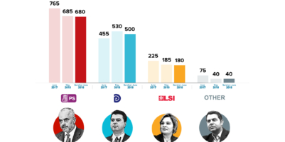 Party ratings and opinion on the ouster of Minister Xhafaj