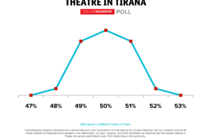 Split opinion on National Theatre in Tirana