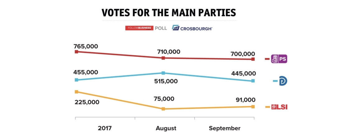 FBA Poll: Party ratings in September
