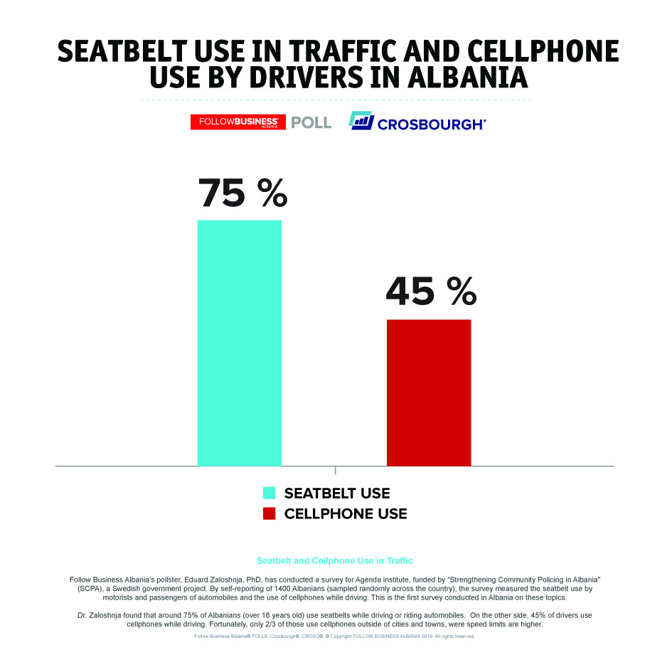 Seatbelt-and-Cellphone-Use-in-Traffic Follow Business Albania
