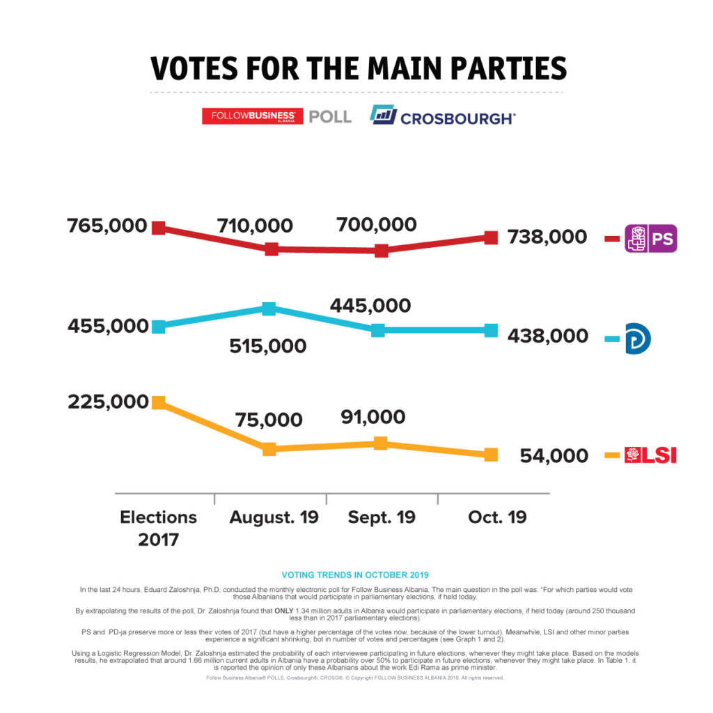 FBA POLLS Trend of Votes of Main political partes Albania Oct 2019