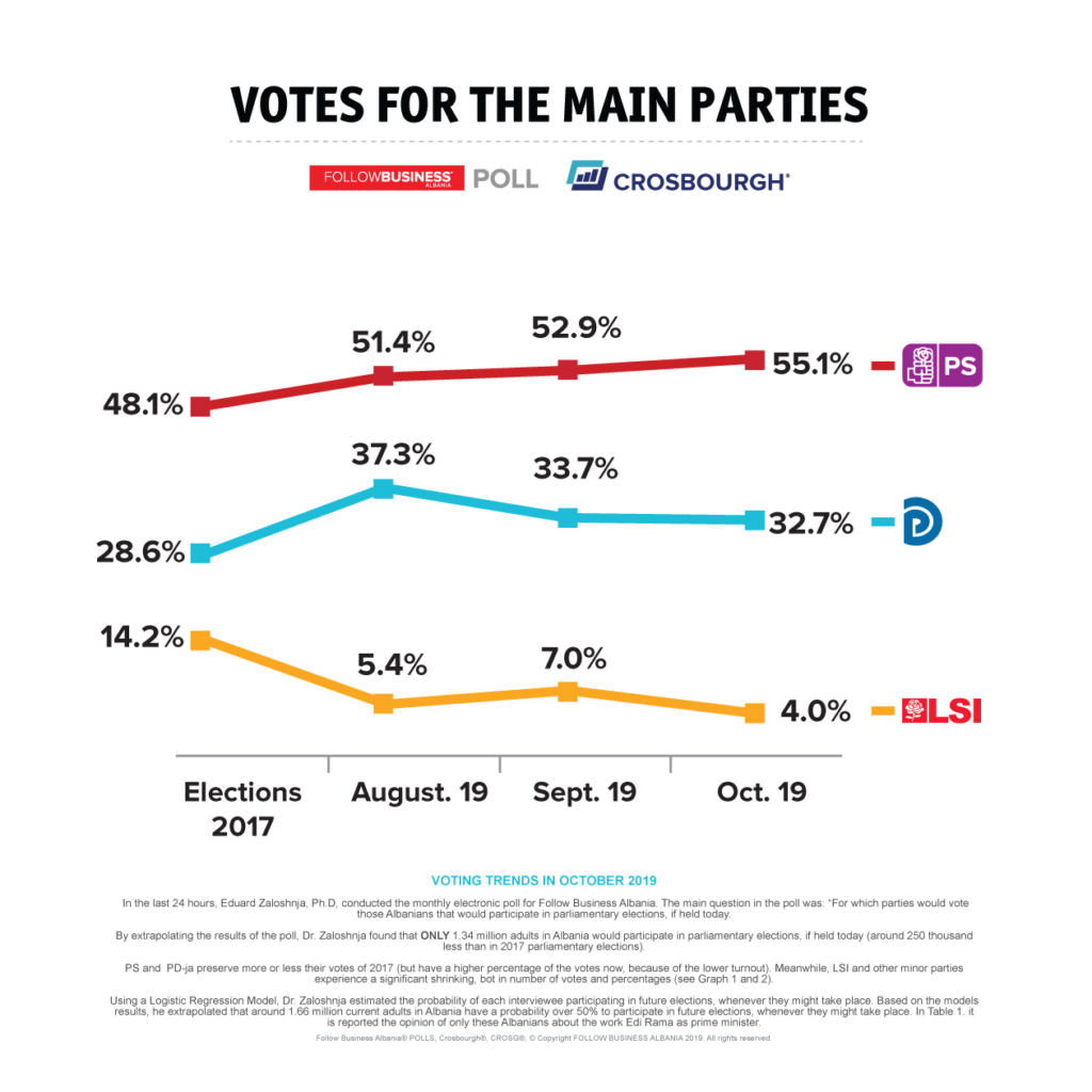 Trend of Votes of Main political partes Albania oct 2019
