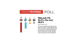 FBA poll: PS, 53.4%; the rest, 46.6%